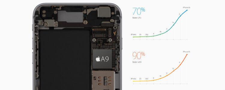 Производительность процессор A9 в iPhone 6s